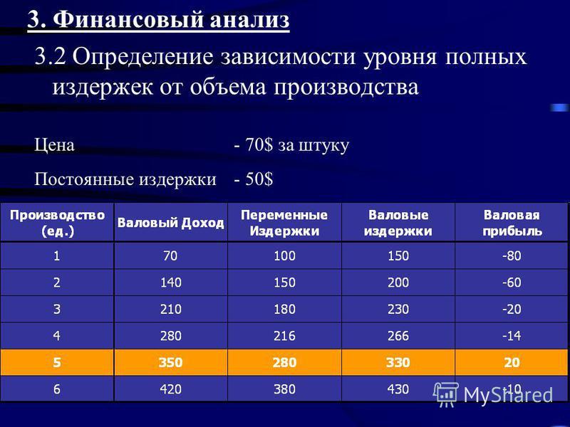3. Финансовый анализ 3.2 Определение зависимости уровня полных издержек от объема производства Цена - 70$ за штуку Постоянные издержки - 50$