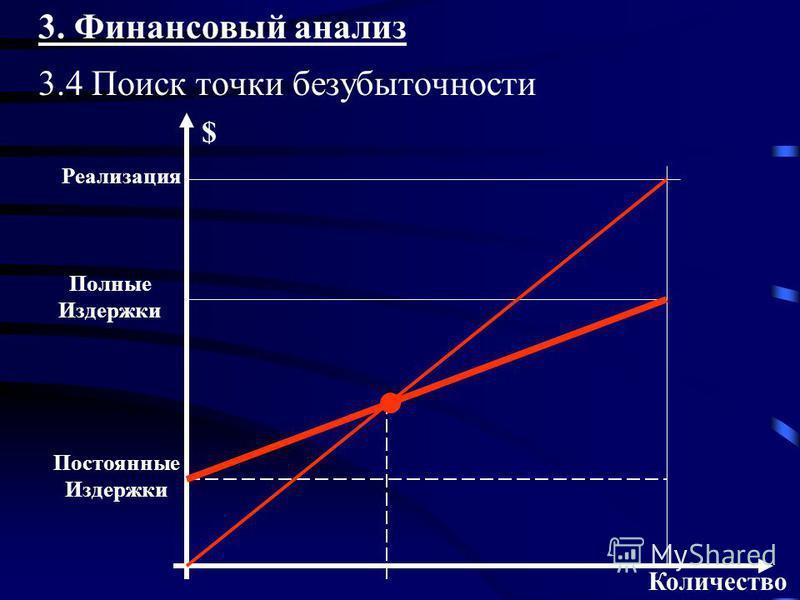 3. Финансовый анализ 3.4 Поиск точки безубыточности Количество $ Реализация Полные Издержки Постоянные Издержки