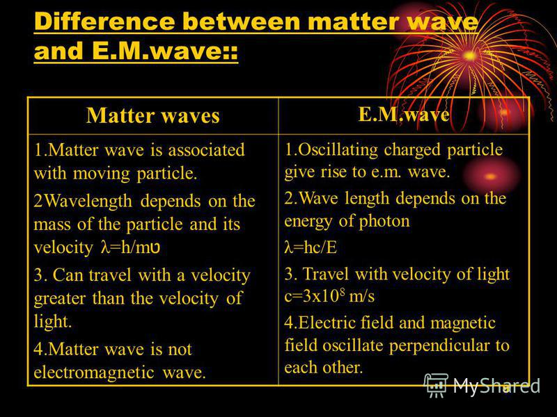 9 Difference between matter wave and E.M.wave:: Matter waves E.M.wave 1.Matter wave is associated with moving particle. 2Wavelength depends on the mass of the particle and its velocity λ=h/m ט 3. Can travel with a velocity greater than the velocity o