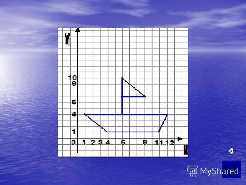Постройте графики функций на заданных промежутках. функция промежуток у=14 х 11 у=41 х 13 у=-x+51 х 41 х 4 y=3x-3211 х 12 x=64y10 y=-x+166 х 96 х 9 y=76 х 96 х 9