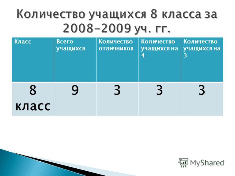 Класс Всего учащихся Количество отличников Количество учащихся на 4 Количество учащихся на 3 8 класс 9333