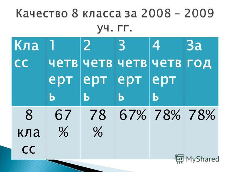 Кла сс 1 четверть 2 четверть 3 четверть 4 четверть За год 8 кла сс 67 % 78 % 67%78%