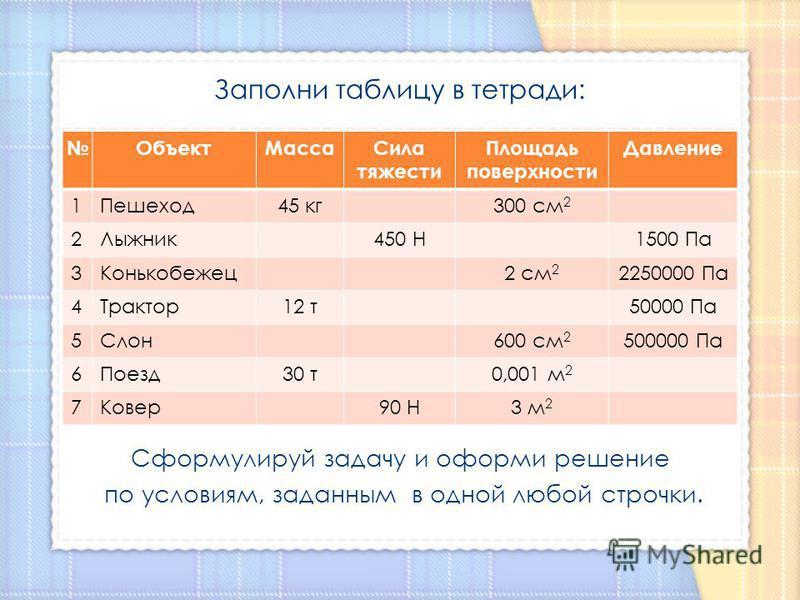 Заполни таблицу в тетради: Сформулируй задачу и оформи решение по условиям, заданным в одной любой строчки. Объект МассаСила тяжести Площадь поверхности Давление 1Пешеход 45 кг 300 см 2 2Лыжник 450 Н1500 Па 3Конькобежец 2 см 2 2250000 Па 4Трактор 12