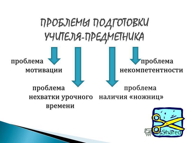 проблема мотивации мотивации проблема проблема нехватки урочного времени нехватки урочного времени проблема некомпетентности проблема некомпетентности проблема проблема наличия « ножниц »