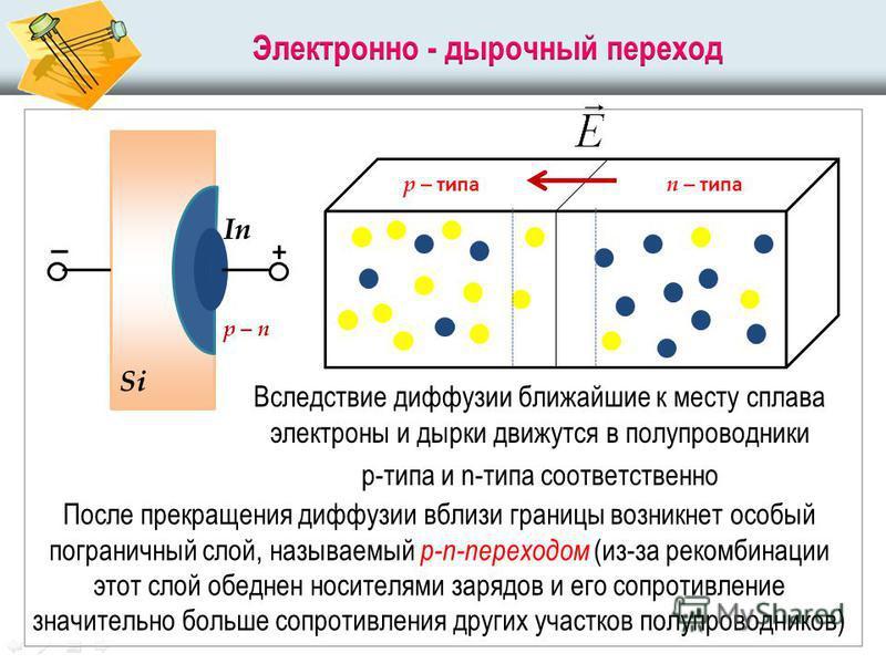 Вследствие диффузии ближайшие к месту сплава электроны и дырки движутся в полупроводники р-типа и n-типа соответственно Si In _ + р – п р – типа п – типа После прекращения диффузии вблизи границы возникнет особый пограничный слой, называемый р-n-пере
