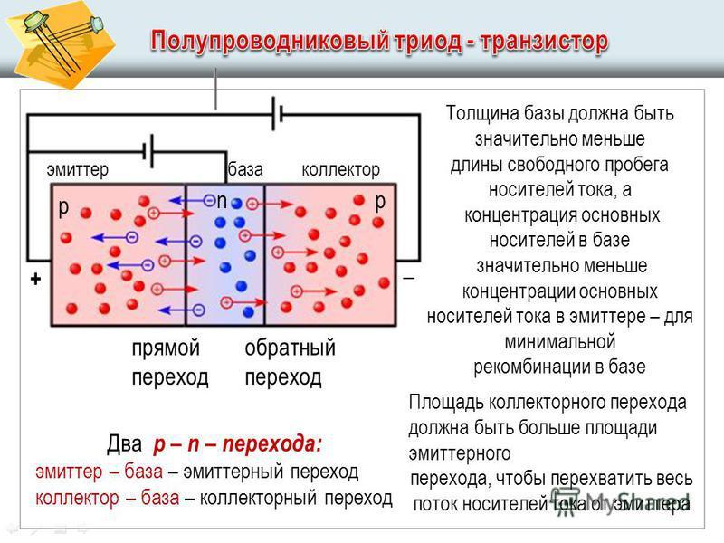 р рn + _ прямой переход обратный переход эмиттер база коллектор Два р – п – перехода: эмиттер – база – эмиттерный переход коллектор – база – коллекторный переход Толщина базы должна быть значительно меньше длины свободного пробега носителей тока, а к