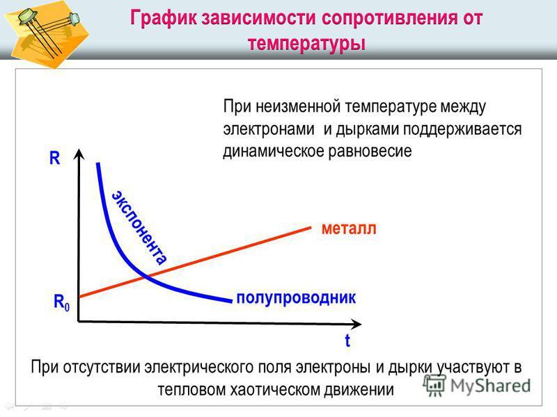 R t R0R0 металл полупроводник экспонента При неизменной температуре между электронами и дырками поддерживается динамическое равновесие При отсутствии электрического поля электроны и дырки участвуют в тепловом хаотическом движении