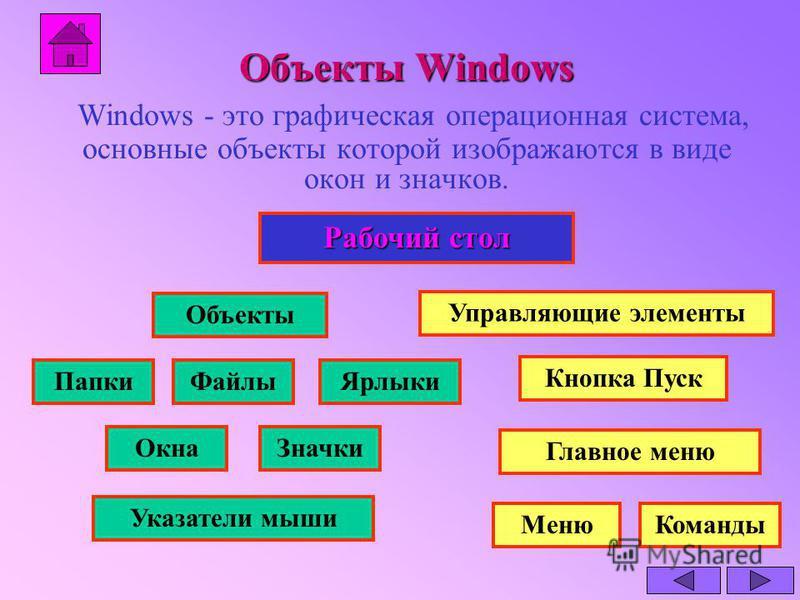 Объекты Windows Объекты Windows Windows - это графическая операционная система, основные объекты которой изображаются в виде окон и значков. Рабочий стол Объекты Управляющие элементы Папки Файлы Ярлыки Окна Значки Указатели мыши Кнопка Пуск Главное м