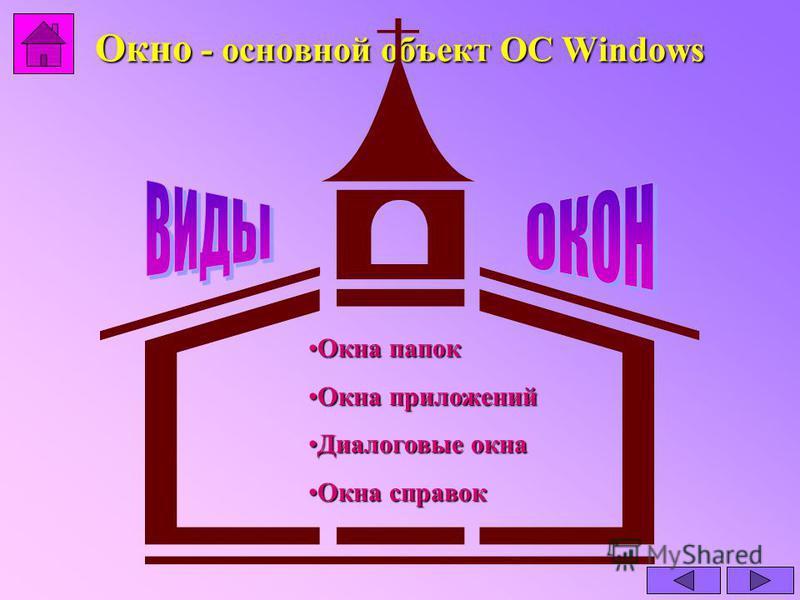 Окно - основной объект ОС Windows Окна папок Окна папок Окна приложений Окна приложений Диалоговые окна Диалоговые окна Окна справок Окна справок