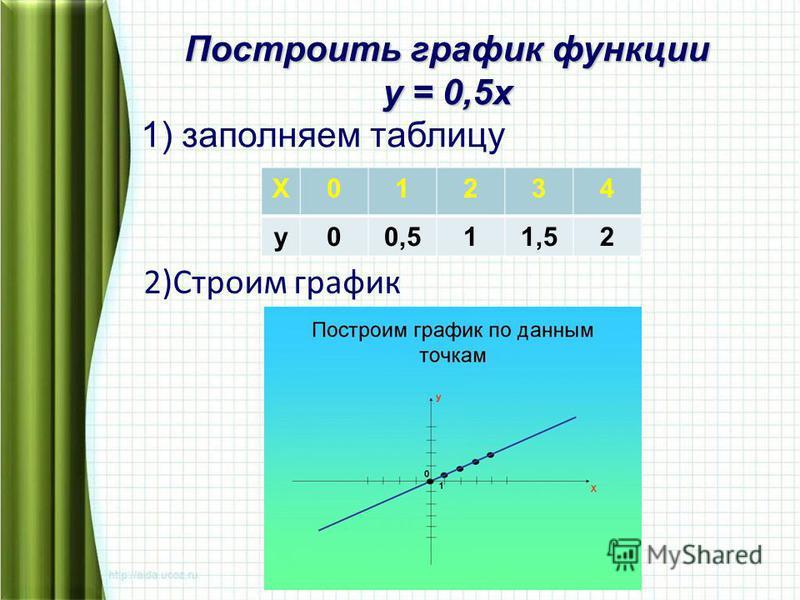 Х01234 у 00,511,52 2)Строим график Построить график функции у = 0,5 х 1) заполняем таблицу