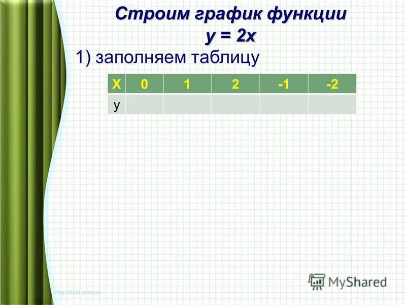 Х012-2 у Строим график функции у = 2 х 1) заполняем таблицу