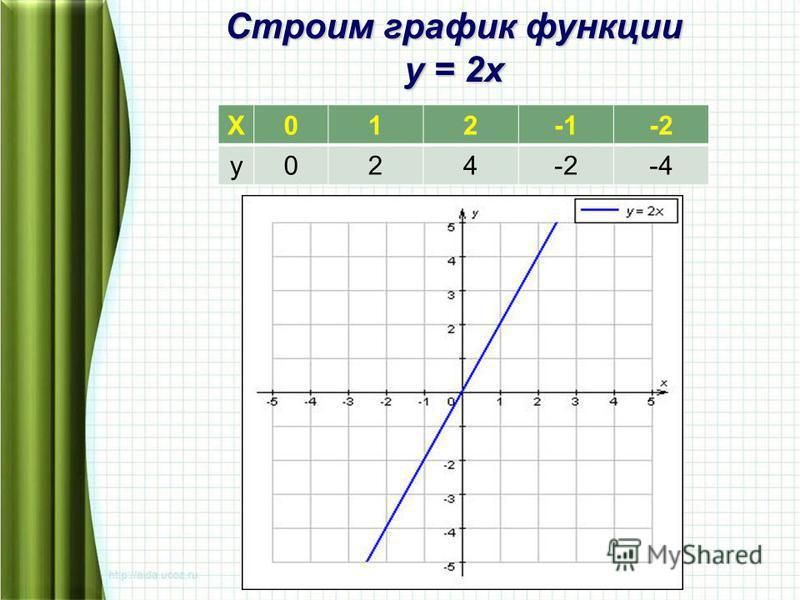 Х012-2 у 024 -4 Строим график функции у = 2 х
