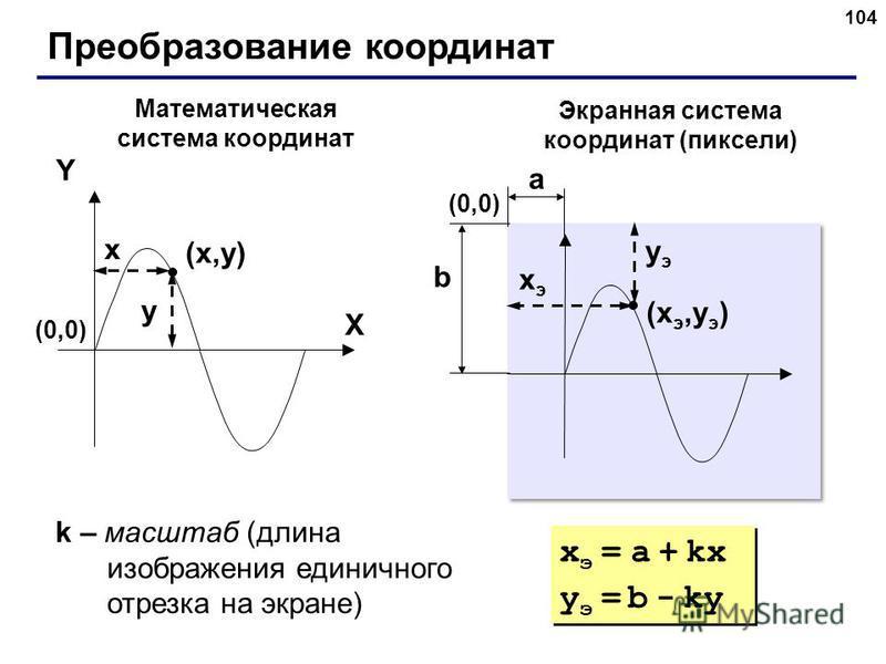 104 Преобразование координат (x,y)(x,y) X Y x y Математическая система координат Экранная система координат (пиксели) (xэ,yэ)(xэ,yэ) xэxэ yэyэ (0,0)(0,0) (0,0)(0,0) a b k – масштаб (длина изображения единичного отрезка на экране) x э = a + kx y э = b