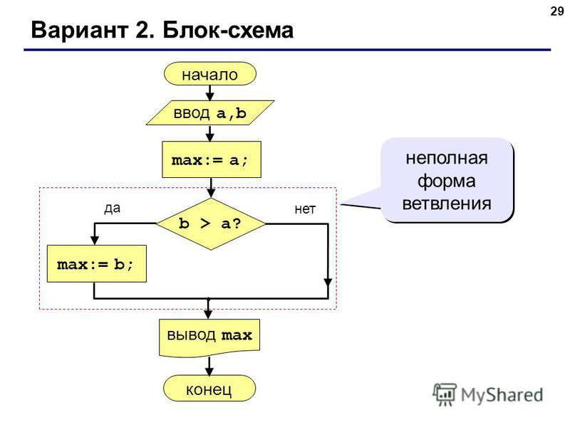 29 Вариант 2. Блок-схема неполная форма ветвления начало max:= a; ввод a,b вывод max max:= b; конец да нет b > a?