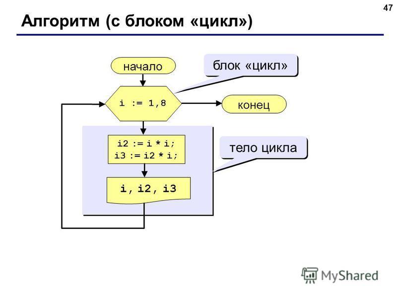 47 Алгоритм (с блоком «цикл») начало i, i2, i3 конец i2 := i * i; i3 := i2 * i; i := 1,8 блок «цикл» тело цикла