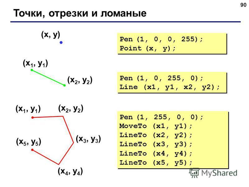 90 Точки, отрезки и ломаные (x 1, y 1 ) (x 2, y 2 ) Pen (1, 0, 255, 0); Line (x1, y1, x2, y2); (x, y) Pen (1, 0, 0, 255); Point (x, y); Pen (1, 0, 0, 255); Point (x, y); (x 1, y 1 ) (x 2, y 2 ) (x 3, y 3 ) (x 4, y 4 ) (x 5, y 5 ) Pen (1, 255, 0, 0);