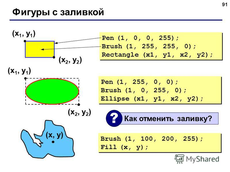 91 Фигуры с заливкой (x 1, y 1 ) (x 2, y 2 ) Pen (1, 0, 0, 255); Brush (1, 255, 255, 0); Rectangle (x1, y1, x2, y2); Pen (1, 0, 0, 255); Brush (1, 255, 255, 0); Rectangle (x1, y1, x2, y2); (x 1, y 1 ) (x 2, y 2 ) Pen (1, 255, 0, 0); Brush (1, 0, 255,