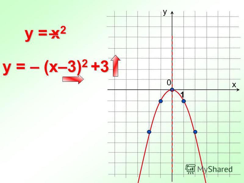 0 y = х у 1 y = – (x–3) 2 +3 x2x2x2x2–