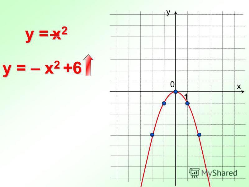 0 y = х у 1 y = – x 2 +6 x2x2x2x2–