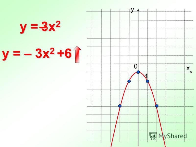 0 y = х у 1 y = – 3x 2 +6 3x23x23x23x2–