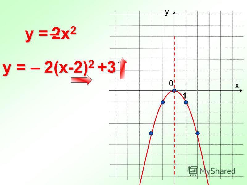 0 y = х у 1 y = – 2(x-2) 2 +3 2x22x22x22x2–