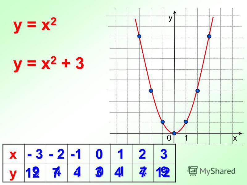 4 х - 3 - 2 0 1 2 3 у 0 y = x 2 9410149 х у 1 y = x 2 + 3 12 7 3 7 412