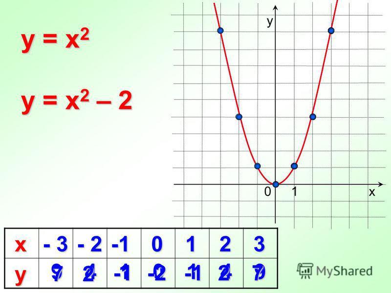 х - 3 - 2 0 1 2 3 у 9410149 2 -1 -1 0 y = x 2 х у 1 y = x 2 – 2 7 -2 -2 2 -1 -1 7