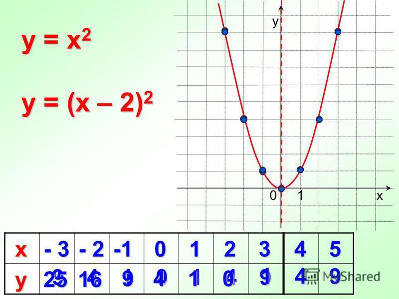9410149 4 5 х - 3 - 2 0 1 2 3 у 16 16 9 0 y = x 2 х у 1 y = (x – 2) 2 25 4 0 1 4 9 1