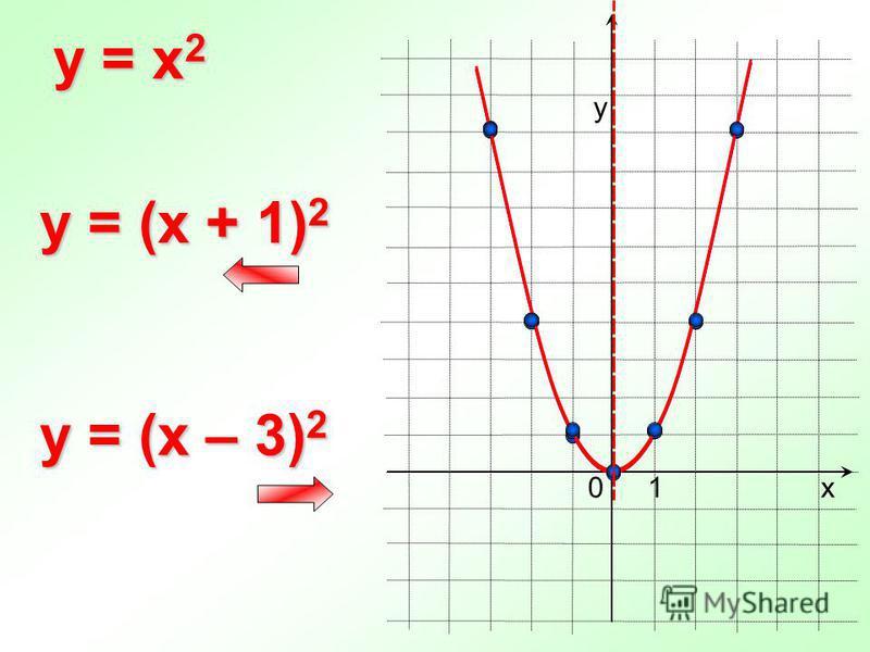 0 y = x 2 х у 1 y = (x + 1) 2 y = (x – 3) 2