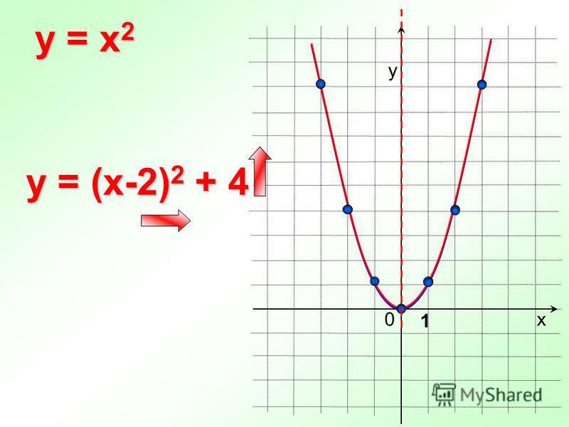 0 y = x 2 х у 1 y = (x-2) 2 + 4