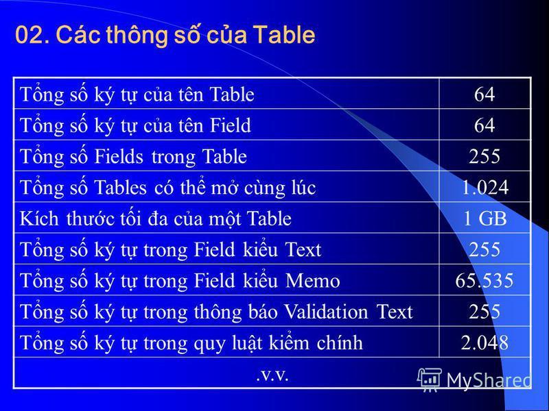 Tng s ký t ca tên Table64 Tng s ký t ca tên Field64 Tng s Fields trong Table255 Tng s Tables có th m cùng lúc1.024 Kích thưc ti đa ca mt Table1 GB Tng s ký t trong Field kiu Text255 Tng s ký t trong Field kiu Memo65.535 Tng s ký t trong thông báo Val
