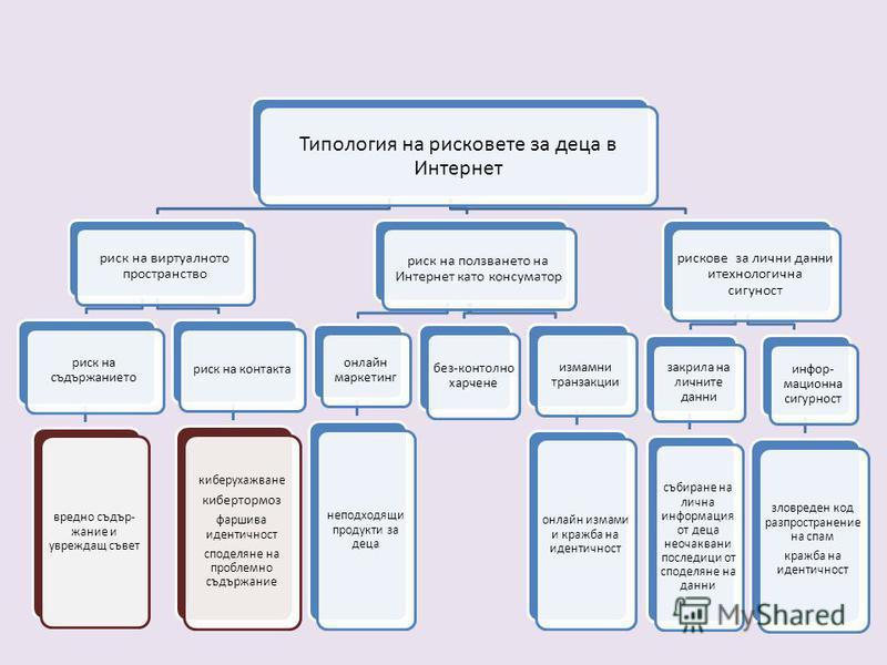 Типология на рисковете за деца в Интернет риск на виртуалното пространство риск на съдържанието вредно съдър- жание и увреждащ съвет риск на контакта киберухажване кибертормоз фаршива идентичност споделяне на проблемно съдържание риск на ползването н
