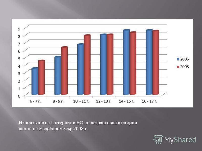 Използване на Интернет в ЕС по възрастови категории данни на Евробарометър 2008 г.