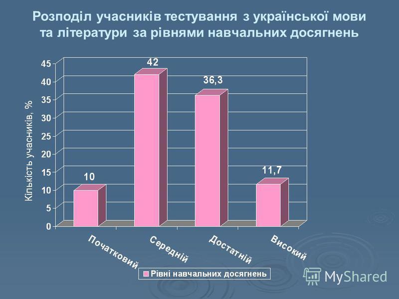 Розподіл учасників тестування з української мови та літератури за рівнями навчальних досягнень Кількість учасників, %
