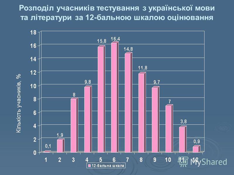 Розподіл учасників тестування з української мови та літератури за 12-бальною шкалою оцінювання Кількість учасників, %