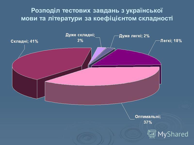 Розподіл тестових завдань з української мови та літератури за коефіцієнтом складності