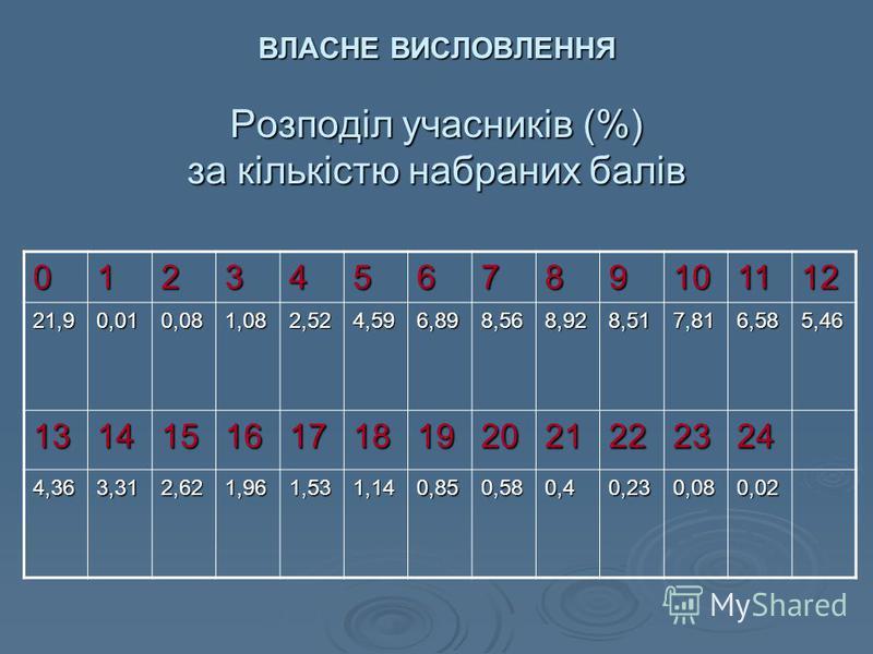 ВЛАСНЕ ВИСЛОВЛЕННЯ Розподіл учасників (%) за кількістю набраних балів 0123456789101112 21,90,010,081,082,524,596,898,568,928,517,816,585,46 131415161718192021222324 4,363,312,621,961,531,140,850,580,40,230,080,02