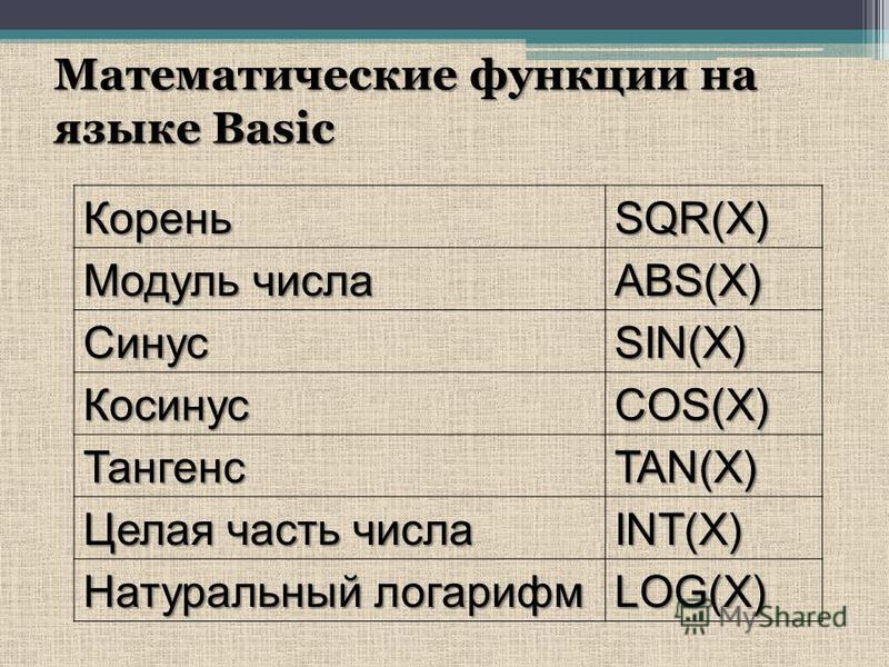 Математические функции на языке Basic КореньSQR(X) Модуль числа ABS(X) СинусSIN(X) КосинусCOS(X) ТангенсTAN(X) Целая часть числа INT(X) Натуральный логарифм LOG(X)