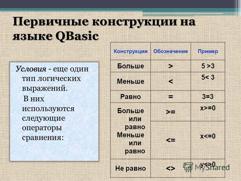 Первичные конструкции на языке QBasic Конструкции ОбозначениеПример Больше > 5 >3 Меньше < 5< 3 Равно = 3=3 Больше или равно Меньше или равно >= x>=0 <= x<=0 Не равно <> y<>0 Условия Условия - еще один тип логических выражений. В них используются сле