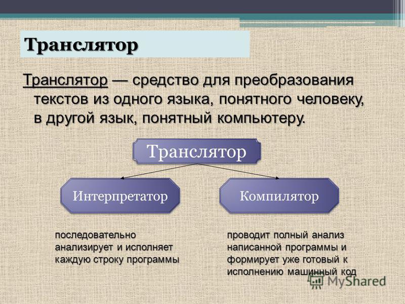 Транслятор Транслятор средство для преобразования текстов из одного языка, понятного человеку, в другой язык, понятный компьютеру. Транслятор Интерпретатор Компилятор последовательно анализирует и исполняет каждую строку программы проводит полный ана