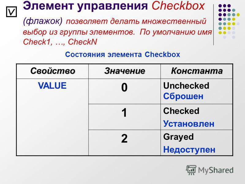 Элемент управления Checkbox (флажок) позволяет делать множественный выбор из группы элементов. По умолчанию имя Check1, …, CheckN Состояния элемента Checkbox Свойство ЗначениеКонстанта VALUE 0 Unchecked Сброшен 1 Checked Установлен 2 Grayed Недоступе