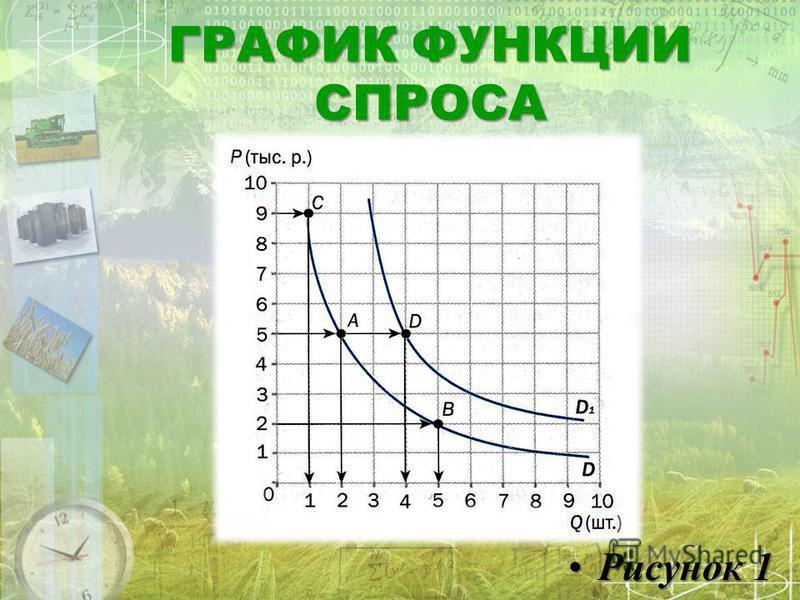 ГРАФИК ФУНКЦИИ СПРОСА Рисунок 1Рисунок 1