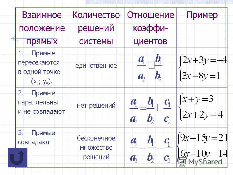 Взаимное положение прямых Количество решений системы Отношение коэффициентов Пример 1. Прямые пересекаются в одной точке (х 0 ; у 0 ). единственное 2. Прямые параллельны и не совпадают нет решений 3. Прямые совпадают бесконечное множество решений 2 1