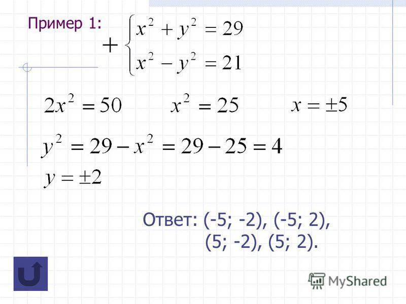 Пример 1: Ответ: (-5; -2), (-5; 2), (5; -2), (5; 2).