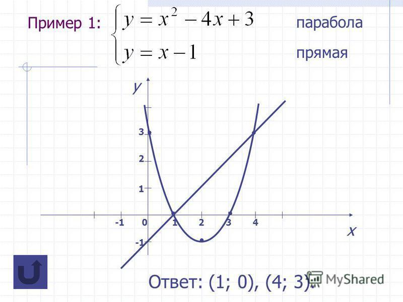 Пример 1: парабола прямая х у 01234 1 2 3 Ответ: (1; 0), (4; 3).