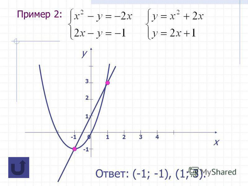 Пример 2: х у 01234 1 2 3 Ответ: (-1; -1), (1; 3).