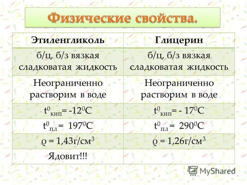 Этиленгликоль Глицерин б/ц, б/з вязкая сладковатая жидкость Неограниченно растворим в воде t 0 кип = -12 0 Сt 0 кип = - 17 0 С t 0 пл = 197 0 Сt 0 пл = 290 0 С ρ = 1,43 г/см 3 ρ = 1,26 г/см 3 Ядовит!!!
