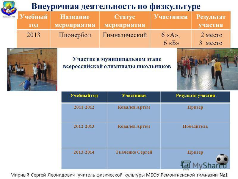 Внеурочная деятельность по физкультуре Учебный год Название мероприятия Статус мероприятия Участники Результат участия 2013Пионербол Гимназический 6 «А», 6 «Б» 2 место 3 место Участие в муниципальном этапе всероссийской олимпиады школьников Учебный г