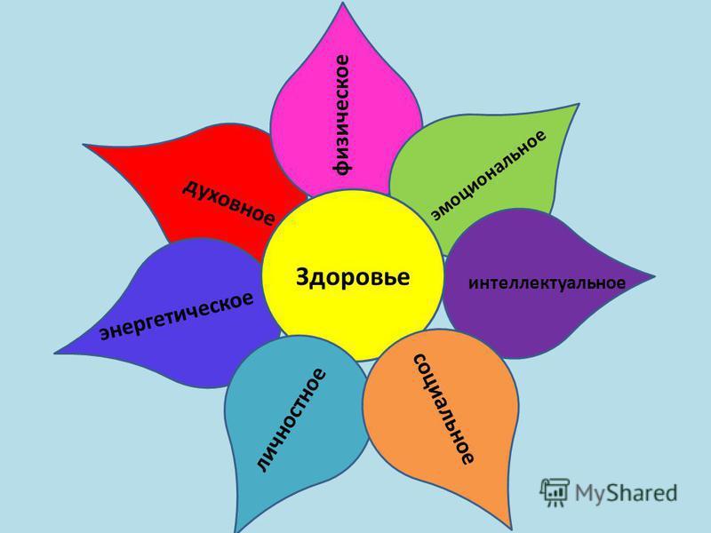 Здоровье физическое эмоциональное интеллектуальное социальное личностное энергетическое духовное