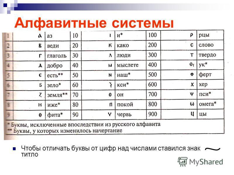 Алфавитные системы Чтобы отличать буквы от цифр над числами ставился знак титло